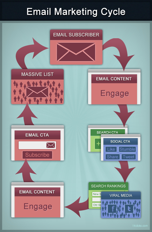105 Email Marketing Cycle